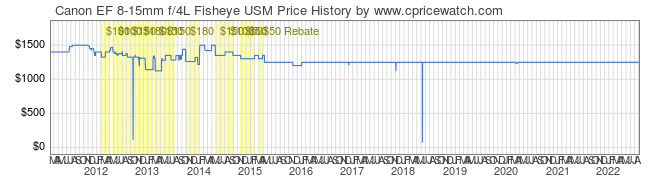 Price History Graph for Canon EF 8-15mm f/4L Fisheye USM