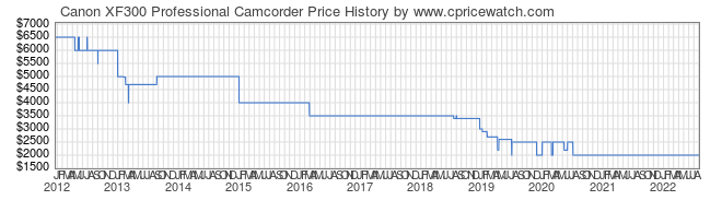 Price History Graph for Canon XF300 Professional Camcorder