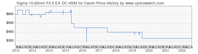 Price History Graph for Sigma 10-20mm F3.5 EX DC HSM for Canon