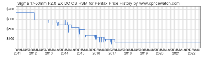 Price History Graph for Sigma 17-50mm F2.8 EX DC OS HSM for Pentax
