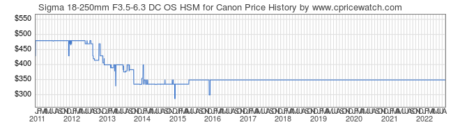 Price History Graph for Sigma 18-250mm F3.5-6.3 DC OS HSM for Canon