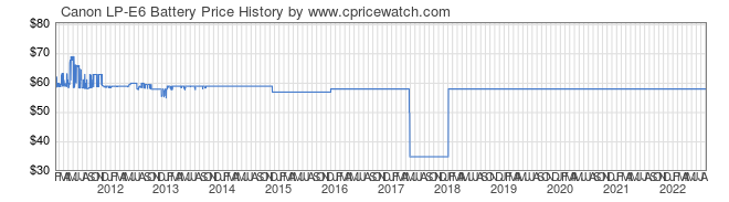 Price History Graph for Canon LP-E6 Battery