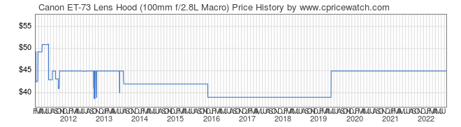 Price History Graph for Canon ET-73 Lens Hood (100mm f/2.8L Macro)