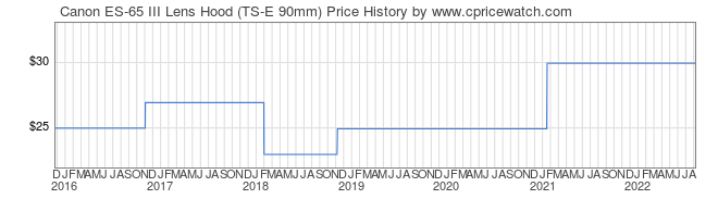 Price History Graph for Canon ES-65 III Lens Hood (TS-E 90mm)