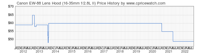 Price History Graph for Canon EW-88 Lens Hood (16-35mm f/2.8L II)