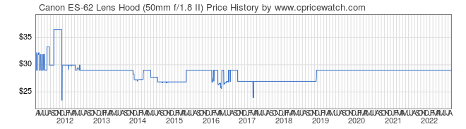 Price History Graph for Canon ES-62 Lens Hood (50mm f/1.8 II)