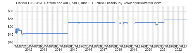 Price History Graph for Canon BP-511A Battery for 40D, 50D, and 5D