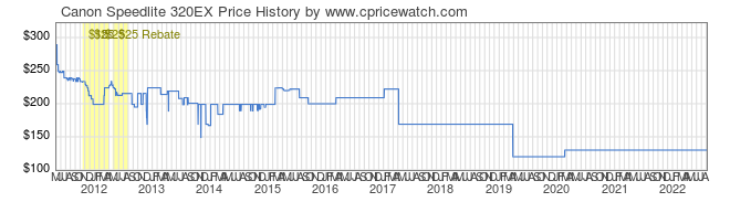 Price History Graph for Canon Speedlite 320EX