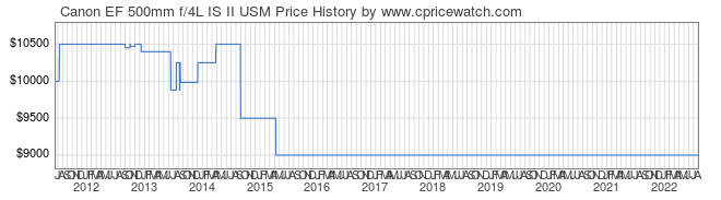 Price History Graph for Canon EF 500mm f/4L IS II USM