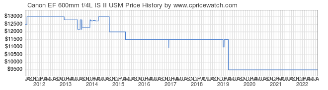 Price History Graph for Canon EF 600mm f/4L IS II USM