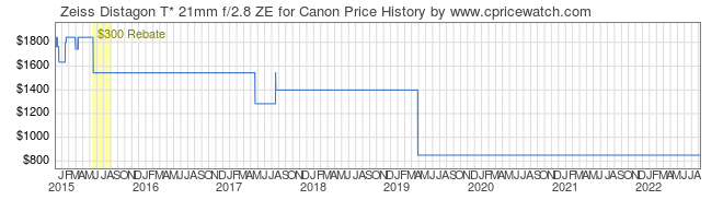Price History Graph for Zeiss Distagon T* 21mm f/2.8 ZE for Canon