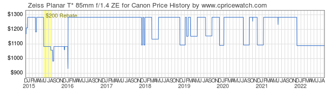 Price History Graph for Zeiss Planar T* 85mm f/1.4 ZE for Canon