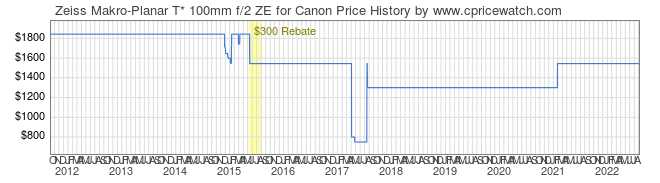 Price History Graph for Zeiss Makro-Planar T* 100mm f/2 ZE for Canon