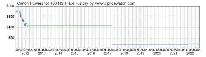 Price History Graph for Canon Powershot 100 HS