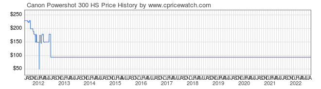 Price History Graph for Canon Powershot 300 HS
