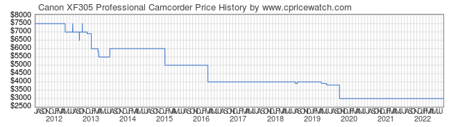 Price History Graph for Canon XF305 Professional Camcorder