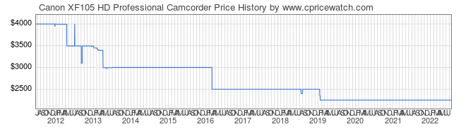 Price History Graph for Canon XF105 HD Professional Camcorder