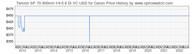 Price History Graph for Tamron SP 70-300mm f/4-5.6 Di VC USD for Canon