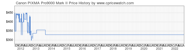 Price History Graph for Canon PIXMA Pro9000 Mark II