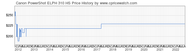 Price History Graph for Canon PowerShot ELPH 310 HS