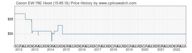 Price History Graph for Canon EW-78E Hood (15-85 IS)