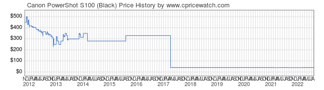 Price History Graph for Canon PowerShot S100 (Black)