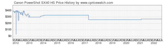 Price History Graph for Canon PowerShot SX40 HS