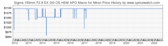 Price History Graph for Sigma 150mm F2.8 EX DG OS HSM APO Macro for Nikon