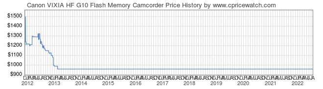 Price History Graph for Canon VIXIA HF G10 Flash Memory Camcorder