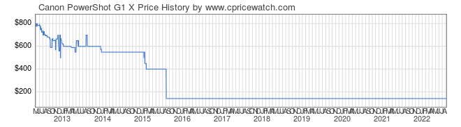 Price History Graph for Canon PowerShot G1 X
