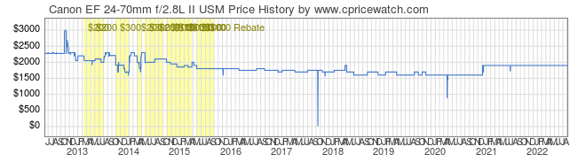 Price History Graph for Canon EF 24-70mm f/2.8L II USM