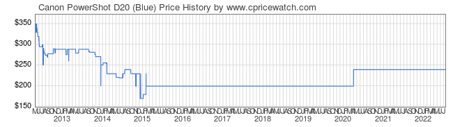 Price History Graph for Canon PowerShot D20 (Blue)