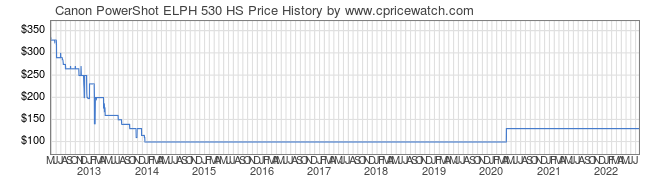 Price History Graph for Canon PowerShot ELPH 530 HS