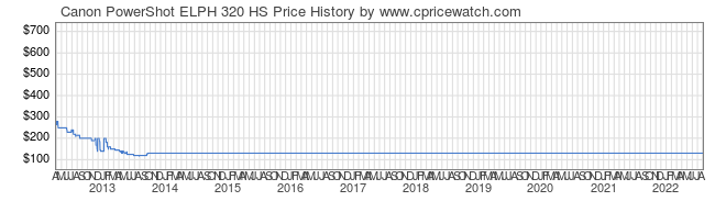 Price History Graph for Canon PowerShot ELPH 320 HS