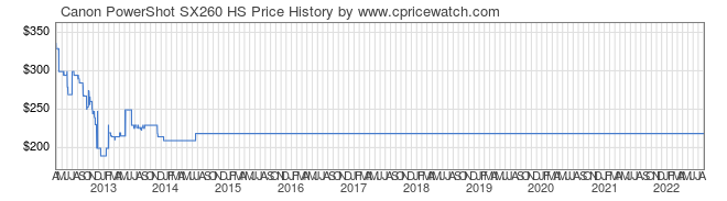 Price History Graph for Canon PowerShot SX260 HS