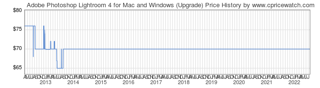Price History Graph for Adobe Photoshop Lightroom 4 for Mac and Windows (Upgrade)