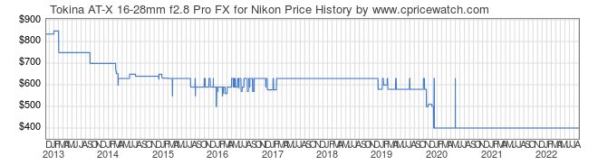 Price History Graph for Tokina AT-X 16-28mm f2.8 Pro FX for Nikon