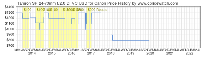 Price History Graph for Tamron SP 24-70mm f/2.8 DI VC USD for Canon