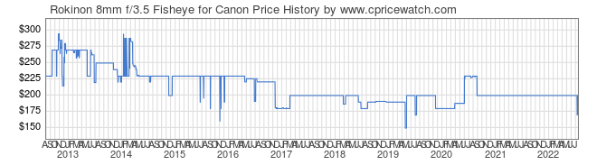 Price History Graph for Rokinon 8mm f/3.5 Fisheye for Canon