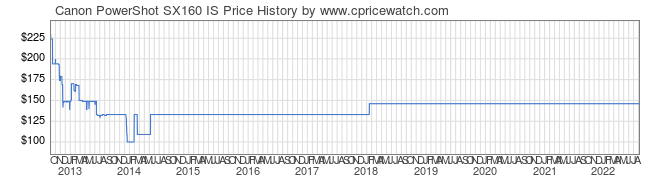 Price History Graph for Canon PowerShot SX160 IS
