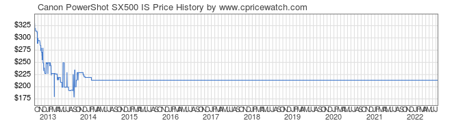 Price History Graph for Canon PowerShot SX500 IS