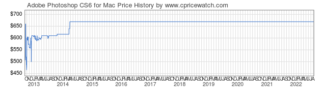 Price History Graph for Adobe Photoshop CS6 for Mac