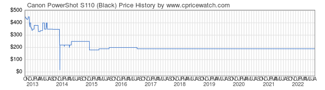 Price History Graph for Canon PowerShot S110 (Black)