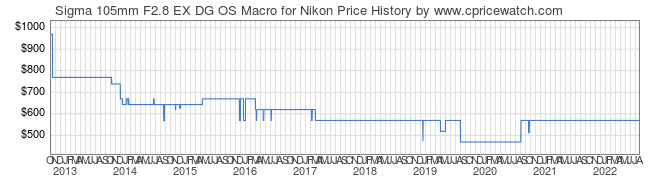Price History Graph for Sigma 105mm F2.8 EX DG OS Macro for Nikon