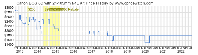 Price History Graph for Canon EOS 6D with 24-105mm f/4L Kit