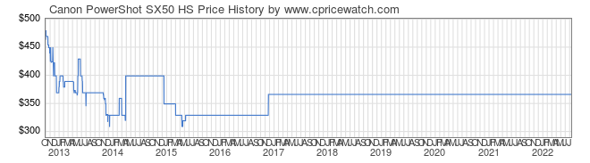 Price History Graph for Canon PowerShot SX50 HS
