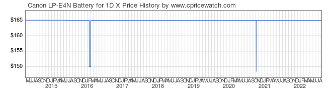 Price History Graph for Canon LP-E4N Battery for 1D X