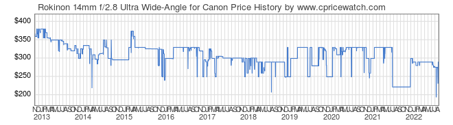 Price History Graph for Rokinon 14mm f/2.8 Ultra Wide-Angle for Canon