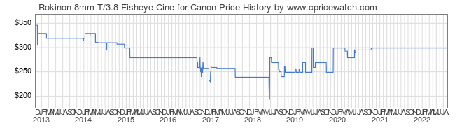 Price History Graph for Rokinon 8mm T/3.8 Fisheye Cine for Canon
