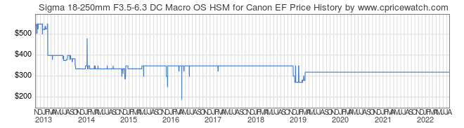 Price History Graph for Sigma 18-250mm F3.5-6.3 DC Macro OS HSM for Canon EF